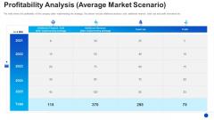 Profitability Analysis Average Market Scenario Themes PDF
