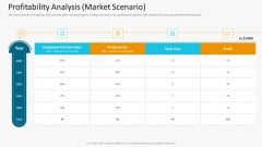Profitability Analysis Market Scenario Graphics PDF