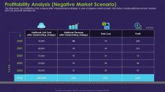 Profitability Analysis Negative Market Scenario Background PDF