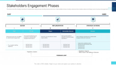 Profitable Initiation Project Engagement Process Stakeholders Engagement Phases Ppt Slides Guidelines PDF