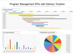 Program Management Kpis With Delivery Timeline Ppt PowerPoint Presentation Gallery Ideas PDF