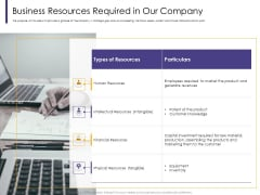 Progressive Business Resources Required In Our Company Ppt Ideas Slideshow PDF
