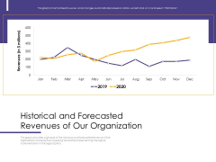 Progressive Historical And Forecasted Revenues Of Our Organization Ppt Slides Example PDF