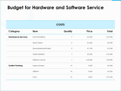 Project Budget Budget For Hardware And Software Service Ppt PowerPoint Presentation Pictures Images PDF