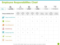Project Capabilities Employee Responsibilities Chart Ppt Infographics File Formats PDF