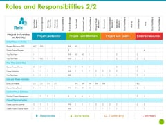Project Capabilities Roles And Responsibilities Leadership Ppt Gallery Outfit PDF