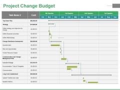 Project Change Budget Ppt PowerPoint Presentation File Portfolio