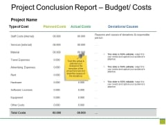 Project Conclusion Report Budget Costs Ppt PowerPoint Presentation Ideas Graphics Template