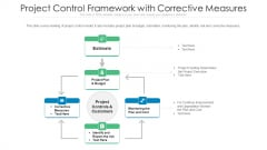 Project Control Framework With Corrective Measures Ppt Inspiration Ideas PDF