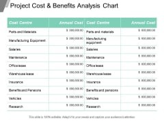 Project Cost And Benefits Analysis Chart Ppt Powerpoint Presentation Inspiration Slideshow