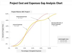 Project Cost And Expenses Gap Analysis Chart Ppt PowerPoint Presentation Infographics Graphics PDF
