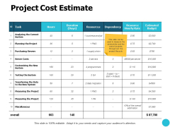 Project Cost Estimate Planning The Project Ppt PowerPoint Presentation Show Graphics Design