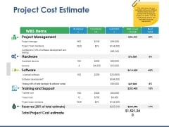 Project Cost Estimate Ppt PowerPoint Presentation Model Design Ideas