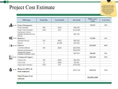 Project Cost Estimate Ppt PowerPoint Presentation Portfolio Example