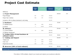 Project Cost Estimate Ppt PowerPoint Presentation Styles Portfolio