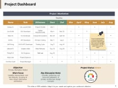 Project Dashboard Ppt PowerPoint Presentation Show Mockup