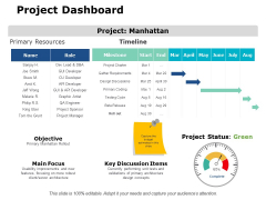Project Dashboard Ppt PowerPoint Presentation Show Themes