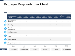 Project Deliverables Administration Outline Employee Responsibilities Chart Ppt Styles Picture PDF