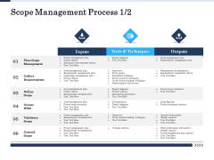 Project Deliverables Administration Outline Scope Management Process Requirements Ppt Outline Icon PDF
