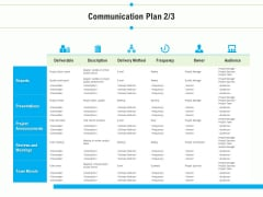 Project Deliverables Outline Communication Plan Delivery Ppt Styles Layout Ideas PDF