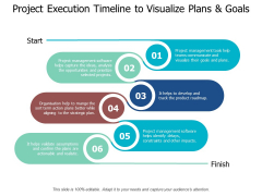 Project Execution Timeline To Visualize Plans And Goals Ppt PowerPoint Presentation File Slideshow