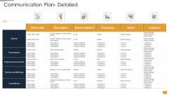 Project Ideation And Administration Communication Plan Detailed Ppt Professional Designs PDF