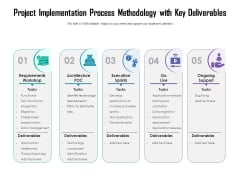 Project Implementation Process Methodology With Key Deliverables Ppt PowerPoint Presentation File Background Images PDF