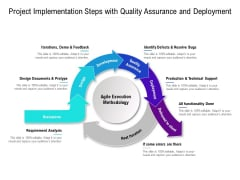 Project Implementation Steps With Quality Assurance And Deployment Ppt PowerPoint Presentation Infographics Slide