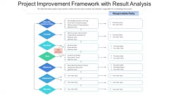 Project Improvement Framework With Result Analysis Ppt Model Infographic Template PDF