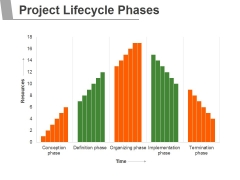 Project Lifecycle Phases Template 1 Ppt PowerPoint Presentation Shapes