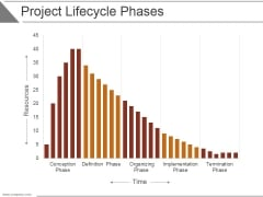 Project Lifecycle Phases Template 2 Ppt PowerPoint Presentation Rules