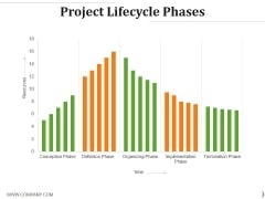 Project Lifecycle Phases Template 2 Ppt PowerPoint Presentation Templates
