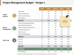 Project Management Budget Project Delivery Ppt PowerPoint Presentation Professional Diagrams