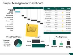 Project Management Dashboard Budget Ppt PowerPoint Presentation Slides Templates