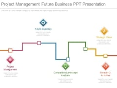 Project Management Future Business Ppt Presentation