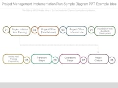 Project Management Implementation Plan Sample Diagram Ppt Example Idea