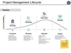 Project Management Lifecycle Ppt PowerPoint Presentation Slides Summary