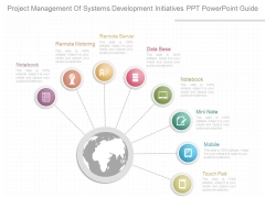 Project Management Of Systems Development Initiatives Ppt Powerpoint Guide