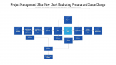 Project Management Office Flow Chart Illustrating Process And Scope Change Information PDF