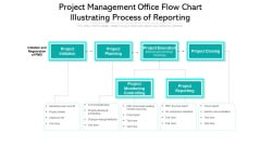 Project Management Office Flow Chart Illustrating Process Of Reporting Designs PDF