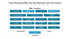 Project Management Office Flow Chart Illustrating Tools And Techniques Slides PDF