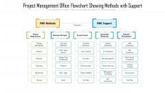 Project Management Office Flowchart Showing Methods With Support Microsoft PDF