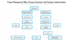 Project Management Office Process Flowchart With Srategy Implementation Graphics PDF