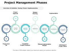 Project Management Phases Ppt PowerPoint Presentation File Portfolio