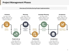 Project Management Phases Ppt PowerPoint Presentation Ideas Example Introduction