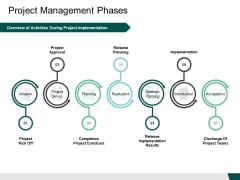 Project Management Phases Release Ppt PowerPoint Presentation Professional Microsoft