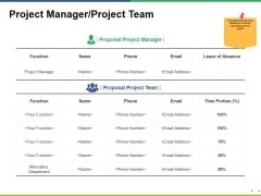 Project Manager Project Team Ppt PowerPoint Presentation Pictures Deck