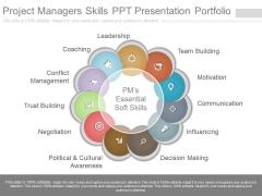 Project Managers Skills Ppt Presentation Portfolio