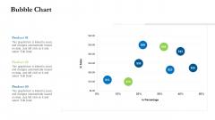Project Performance Metrics Bubble Chart Ppt Styles Ideas PDF