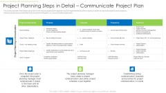 Project Planning Steps In Detail Communicate Project Plan Themes PDF